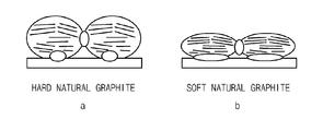 anode graphite
