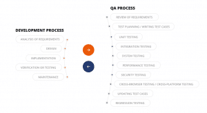 Why there are a lot more methods in the website testing process? Whether each process is mandatory?